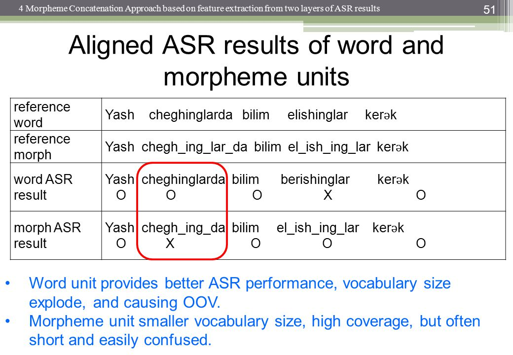 Aligned ASR results of word and morpheme units 51 reference word Yash cheghinglarda bilim elishinglar ker ǝ k reference morph Yash chegh_ing_lar_da bi