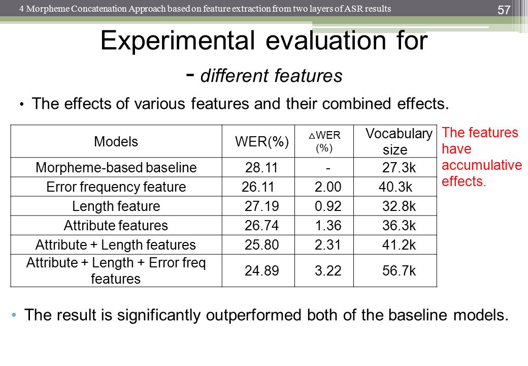 57 The result is significantly outperformed both of the baseline models.