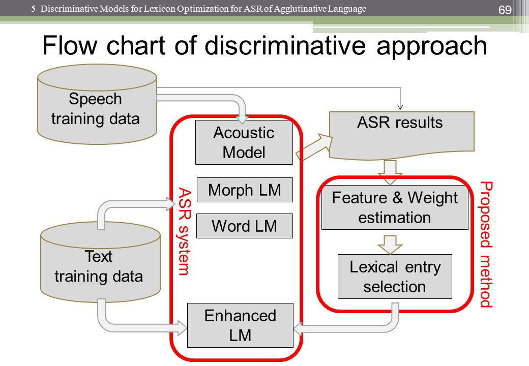 Text training data Acoustic Model Speech training data ASR results Feature & Weight estimation Lexical entry selection Proposed method Morph LM ASR sy