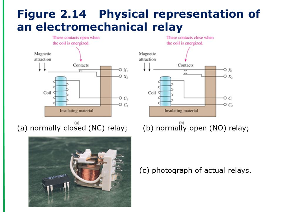Figure 2.14 Physical representation of an electromechanical relay (a) normally closed (NC) relay; (b) normally open (NO) relay; (c) photograph of actual relays.