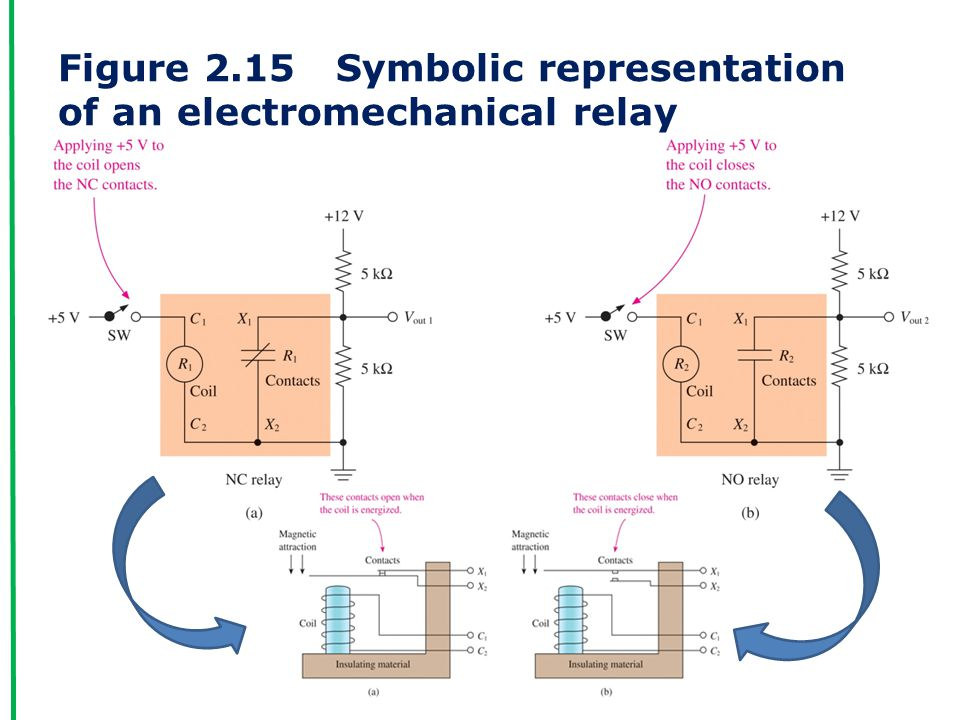 Figure 2.15 Symbolic representation of an electromechanical relay