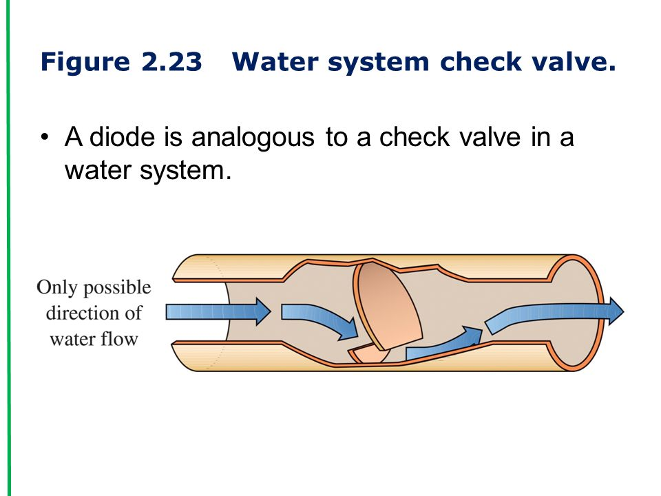 Figure 2.23 Water system check valve. A diode is analogous to a check valve in a water system.