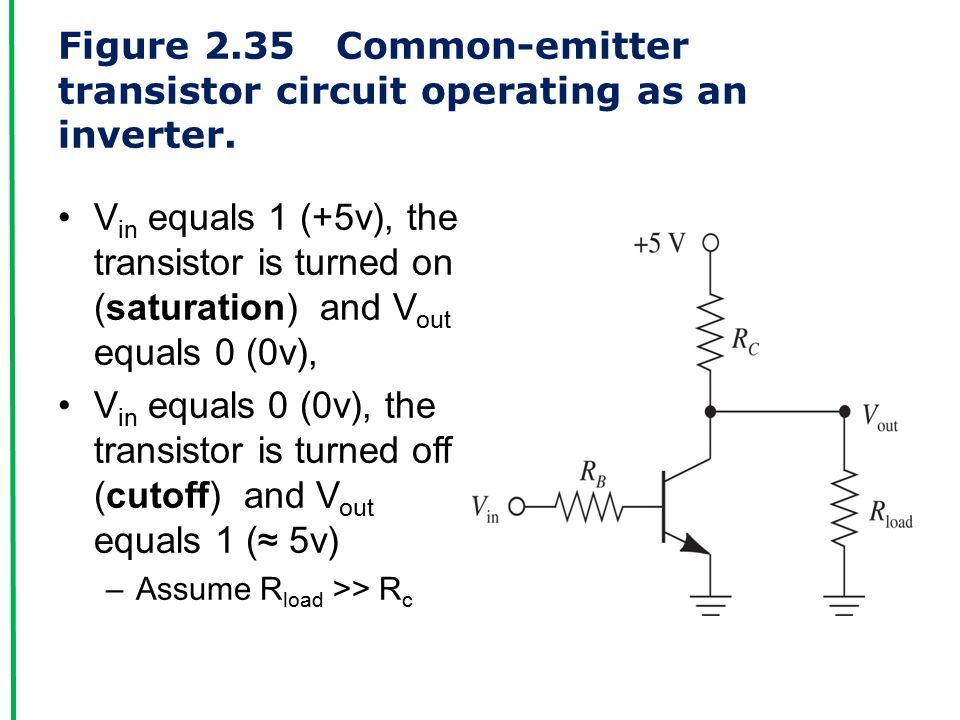 Figure 2.35 Common-emitter transistor circuit operating as an inverter.