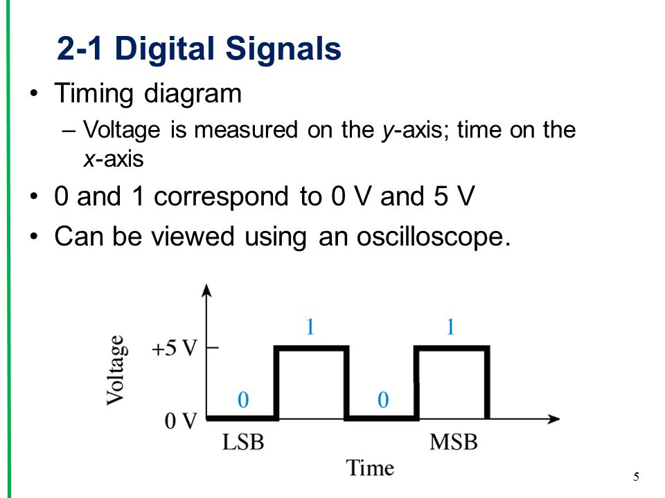 2-1 Digital Signals Timing diagram –Voltage is measured on the y-axis; time on the x-axis 0 and 1 correspond to 0 V and 5 V Can be viewed using an oscilloscope.