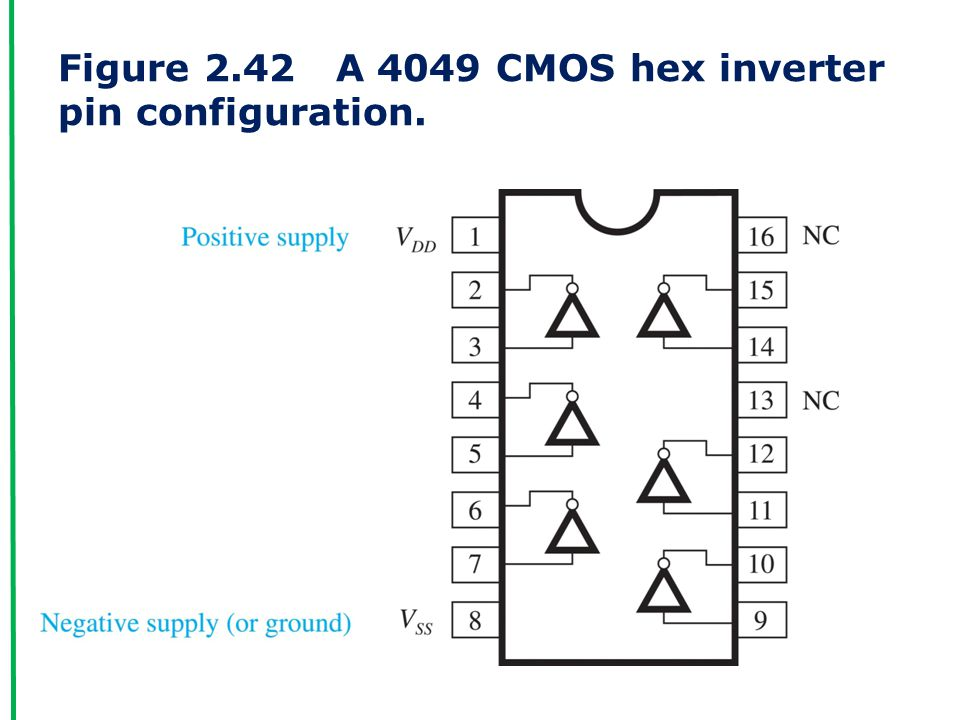 Figure 2.42 A 4049 CMOS hex inverter pin configuration.