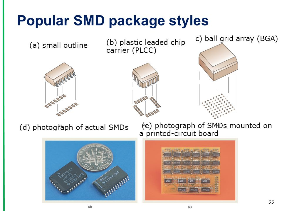 Popular SMD package styles 33 configuration (a) small outline (b) plastic leaded chip carrier (PLCC) c) ball grid array (BGA) (d) photograph of actual SMDs (e) photograph of SMDs mounted on a printed-circuit board