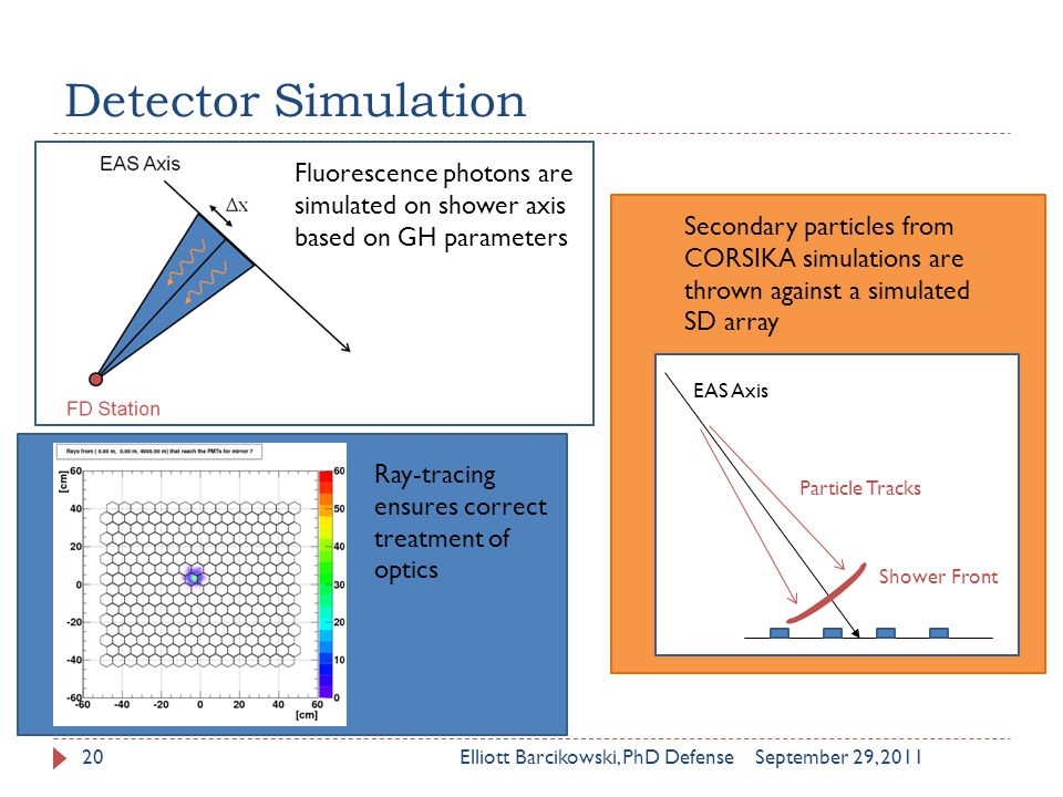 Detector Simulation September 29, 2011Elliott Barcikowski, PhD Defense20 Fluorescence photons are simulated on shower axis based on GH parameters Ray-tracing ensures correct treatment of optics Particle Tracks EAS Axis Shower Front Secondary particles from CORSIKA simulations are thrown against a simulated SD array