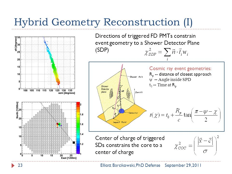 Hybrid Geometry Reconstruction (I) September 29, 2011Elliott Barcikowski, PhD Defense23 Directions of triggered FD PMTs constrain event geometry to a Shower Detector Plane (SDP) Center of charge of triggered SDs constrains the core to a center of charge Cosmic ray event geometries: R p -- distance of closest approach ψ -- Angle inside SPD t 0 -- Time at R p