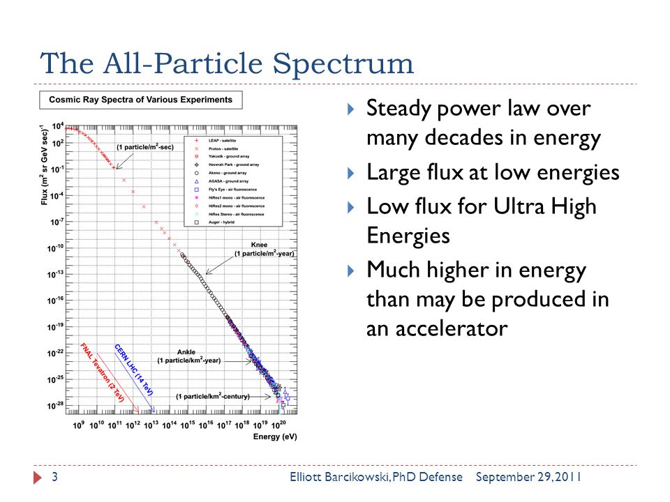 The All-Particle Spectrum September 29, 2011Elliott Barcikowski, PhD Defense3  Steady power law over many decades in energy  Large flux at low energies  Low flux for Ultra High Energies  Much higher in energy than may be produced in an accelerator