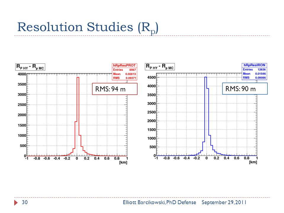 Resolution Studies (R p ) September 29, 2011Elliott Barcikowski, PhD Defense30 RMS: 94 m RMS: 90 m