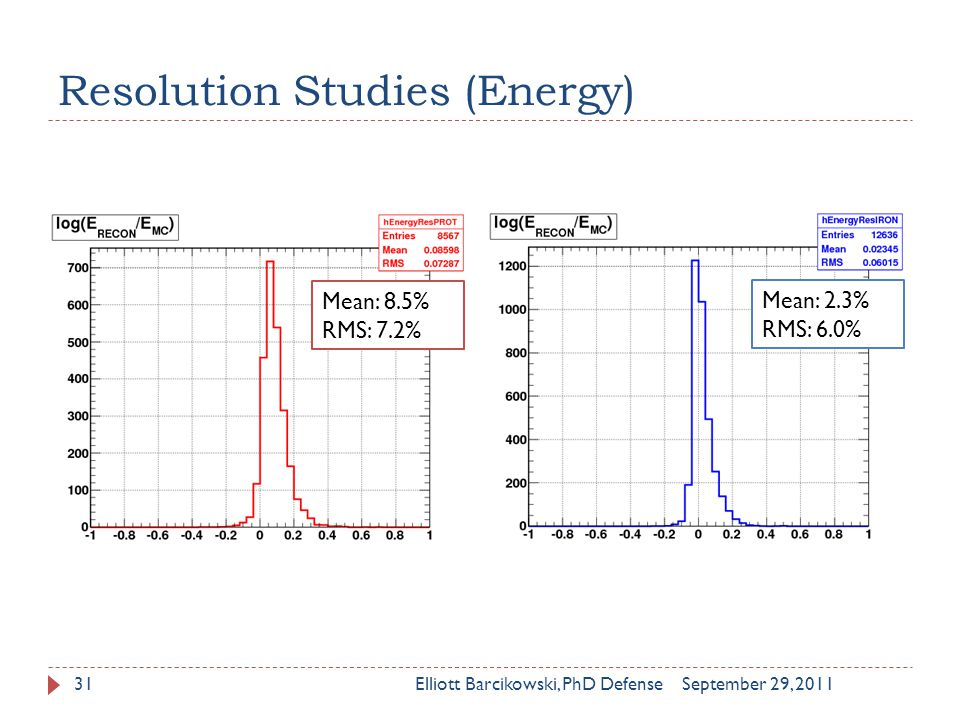 Resolution Studies (Energy) September 29, 2011Elliott Barcikowski, PhD Defense31 Mean: 8.5% RMS: 7.2% Mean: 2.3% RMS: 6.0%