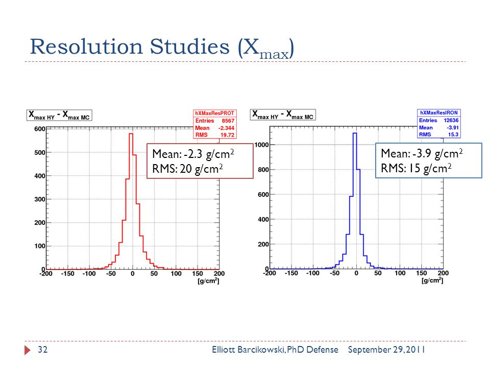 Resolution Studies (X max ) September 29, 2011Elliott Barcikowski, PhD Defense32 Mean: -2.3 g/cm 2 RMS: 20 g/cm 2 Mean: -3.9 g/cm 2 RMS: 15 g/cm 2