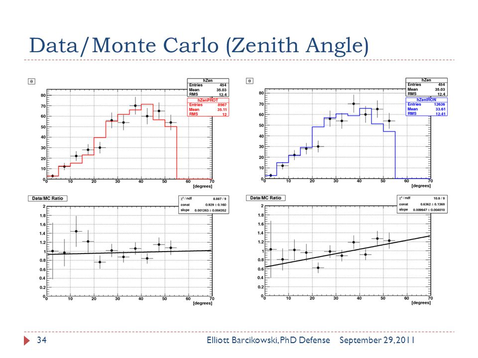 Data/Monte Carlo (Zenith Angle) September 29, 2011Elliott Barcikowski, PhD Defense34