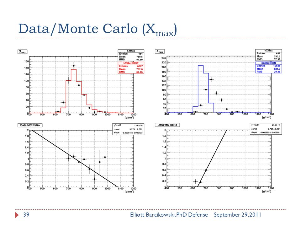 Data/Monte Carlo (X max ) September 29, 2011Elliott Barcikowski, PhD Defense39