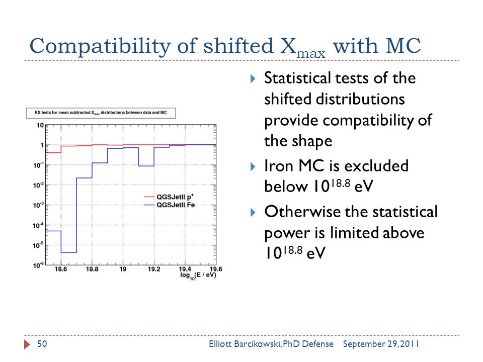 Compatibility of shifted X max with MC September 29, 2011Elliott Barcikowski, PhD Defense50  Statistical tests of the shifted distributions provide compatibility of the shape  Iron MC is excluded below 10 18.8 eV  Otherwise the statistical power is limited above 10 18.8 eV