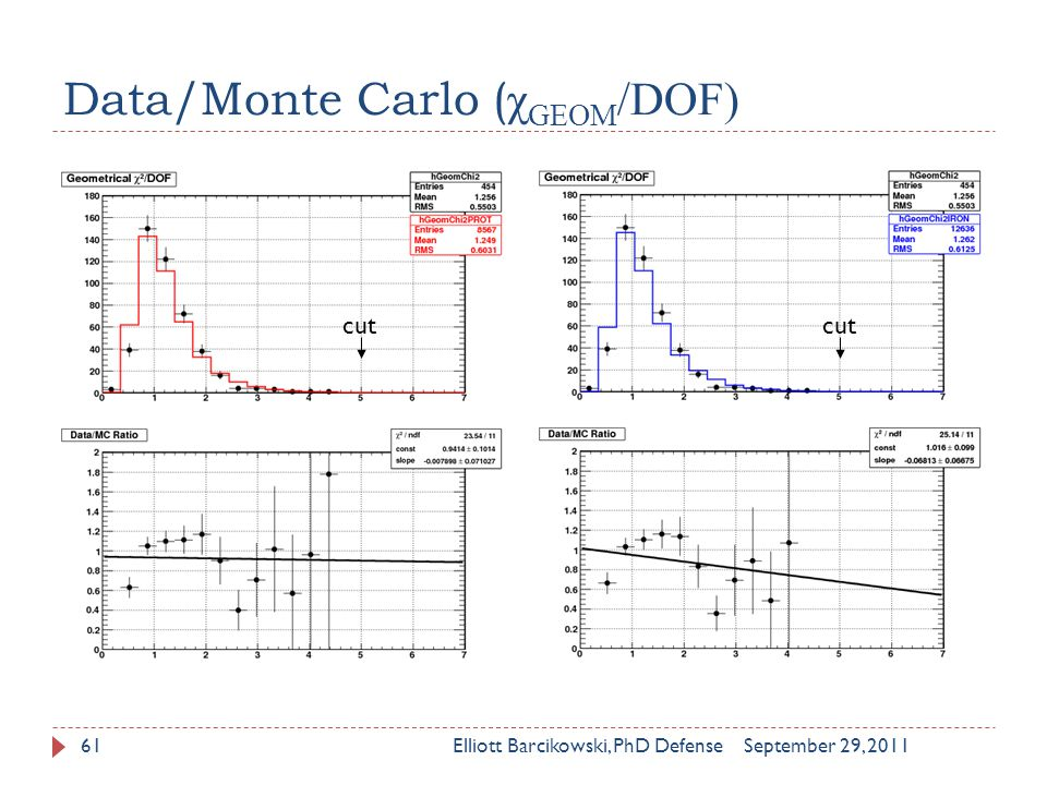 Data/Monte Carlo ( χ GEOM /DOF) September 29, 2011Elliott Barcikowski, PhD Defense61 cut
