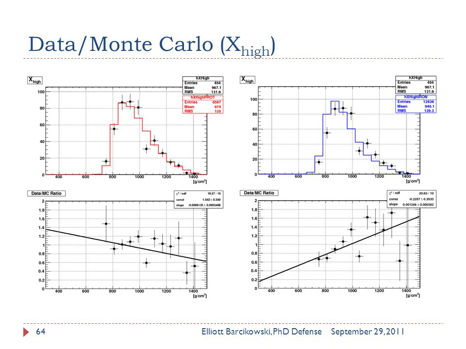 Data/Monte Carlo (X high ) September 29, 2011Elliott Barcikowski, PhD Defense64