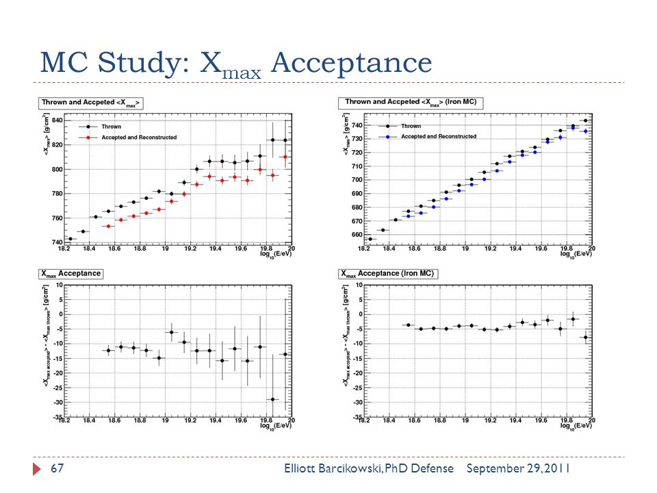 MC Study: X max Acceptance September 29, 2011Elliott Barcikowski, PhD Defense67