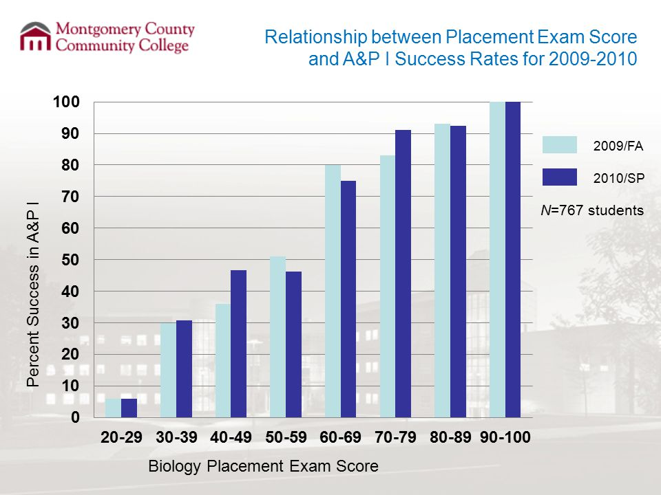 Relationship between Placement Exam Score and A&P I Success Rates for 2009-2010 Percent Success in A&P I Biology Placement Exam Score 2009/FA 2010/SP