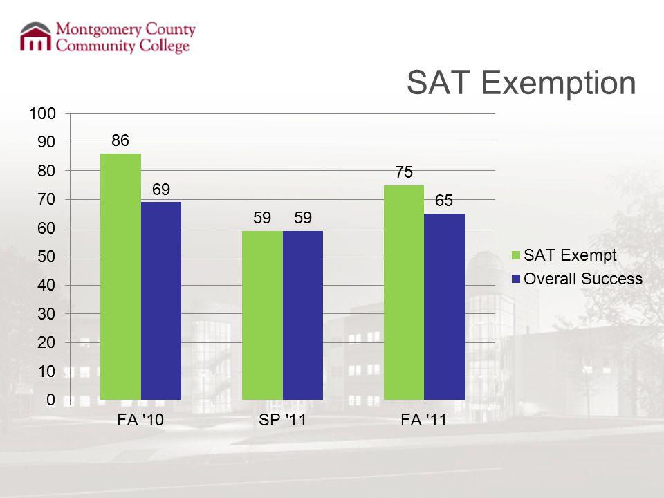 SAT Exemption