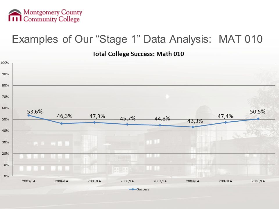 "Examples of Our ""Stage 1"" Data Analysis: MAT 010"