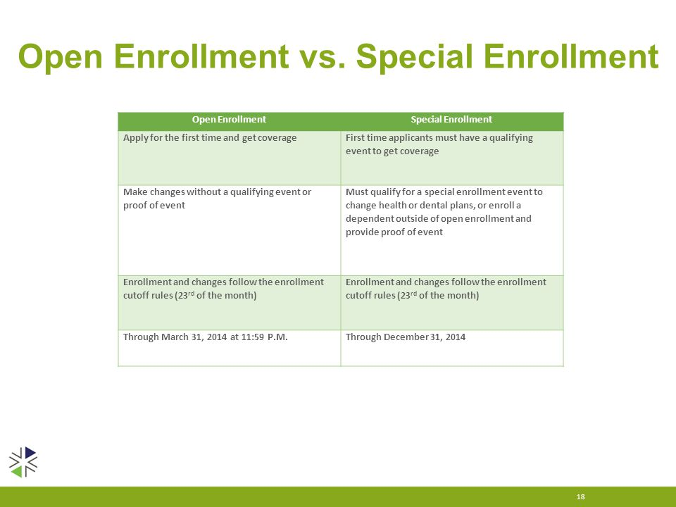 Open Enrollment vs. Special Enrollment 18 Open EnrollmentSpecial Enrollment Apply for the first time and get coverage First time applicants must have