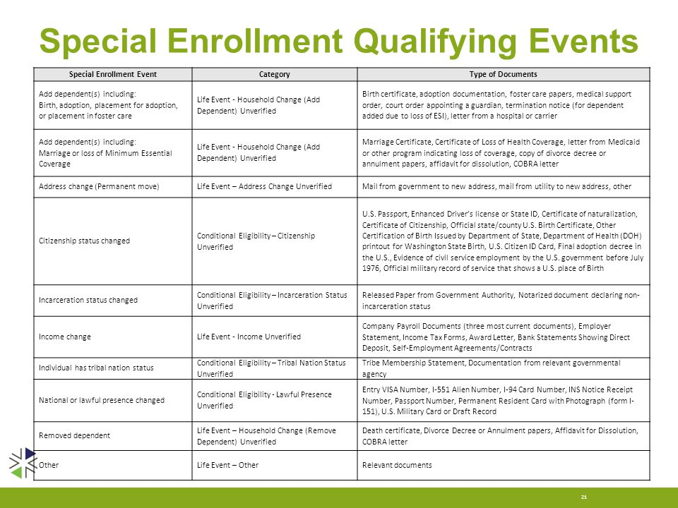 Special Enrollment Qualifying Events 21 Special Enrollment EventCategoryType of Documents Add dependent(s) including: Birth, adoption, placement for a