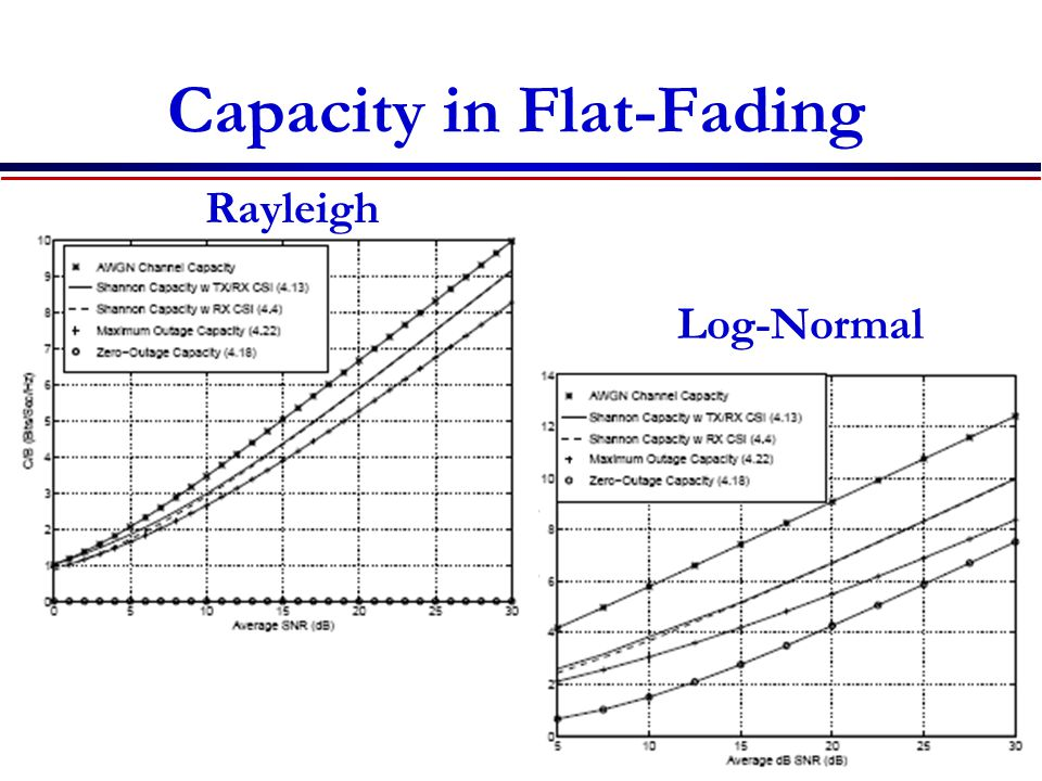 Capacity in Flat-Fading Rayleigh Log-Normal