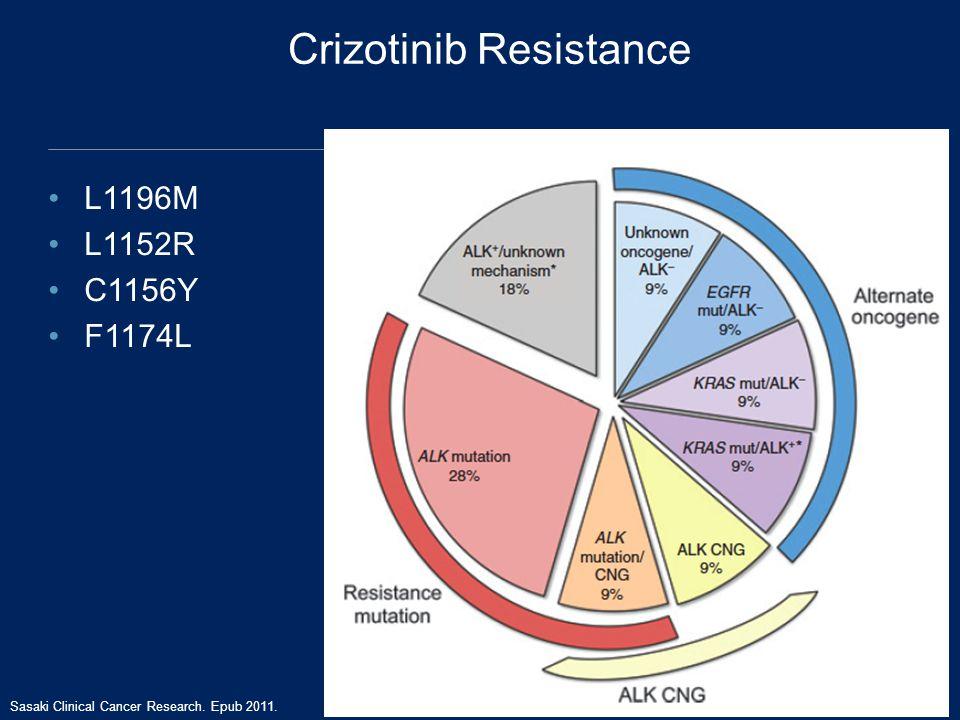 Crizotinib Resistance L1196M L1152R C1156Y F1174L Sasaki Clinical Cancer Research. Epub 2011.