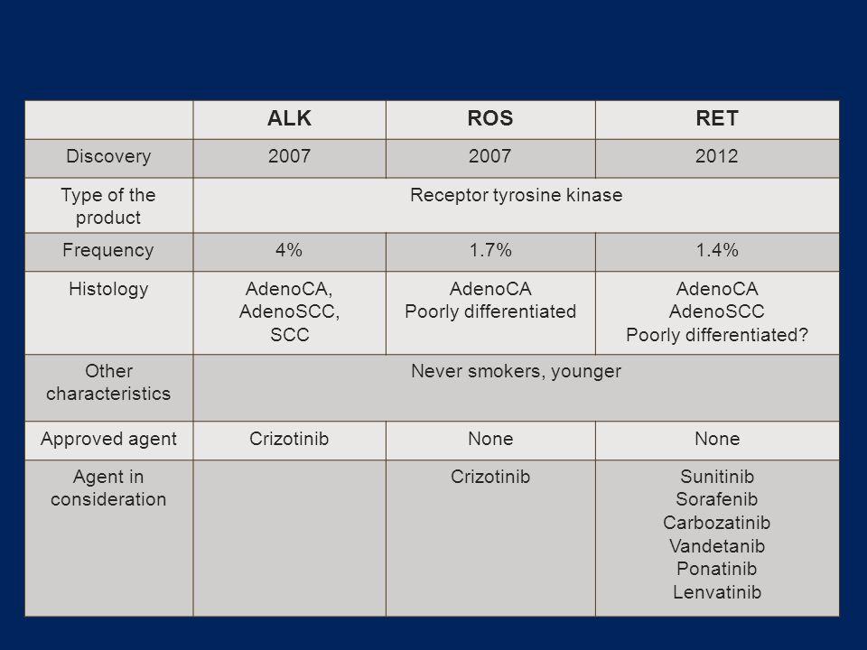 Summary ALKROSRET Discovery2007 2012 Type of the product Receptor tyrosine kinase Frequency4%1.7%1.4% HistologyAdenoCA, AdenoSCC, SCC AdenoCA Poorly differentiated AdenoCA AdenoSCC Poorly differentiated.