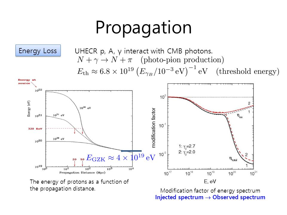 Propagation Energy Loss UHECR p, A, γ interact with CMB photons. The energy of protons as a function of the propagation distance. Modification factor