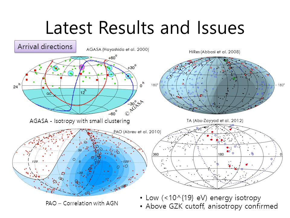 Latest Results and Issues Arrival directions AGASA - Isotropy with small clustering Auger  Anisotropy  Correlation with AGNs AGASA (Hayashida et al.