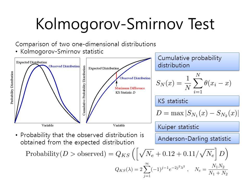 Kolmogorov-Smirnov Test Comparison of two one-dimensional distributions Kolmogorov-Smirnov statistic Cumulative probability distribution KS statistic