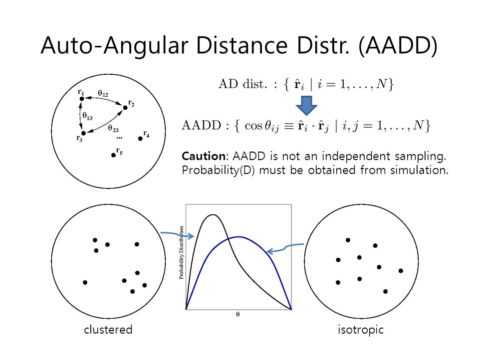 Auto-Angular Distance Distr. (AADD) clusteredisotropic Caution: AADD is not an independent sampling. Probability(D) must be obtained from simulation.