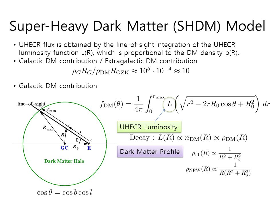 Super-Heavy Dark Matter (SHDM) Model UHECR flux is obtained by the line-of-sight integration of the UHECR luminosity function L(R), which is proportio