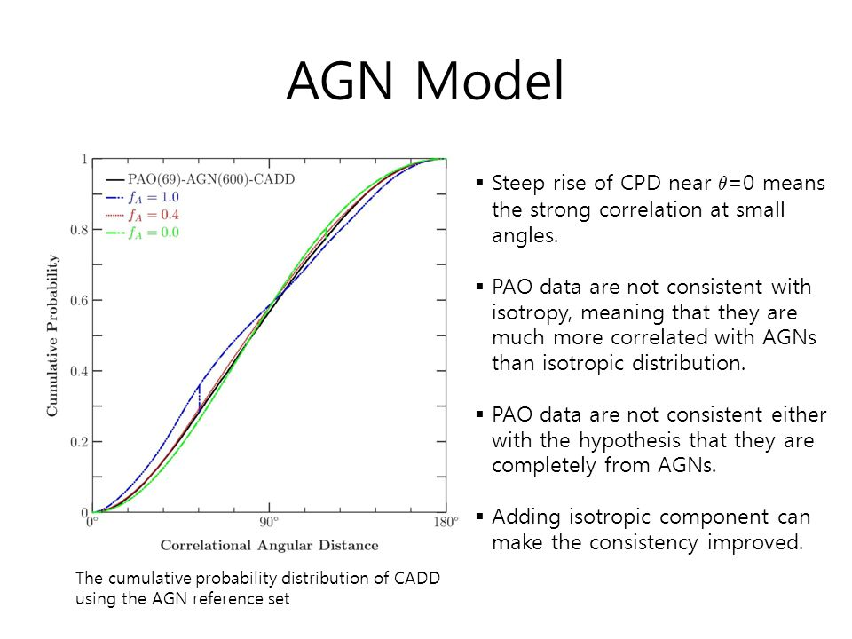 AGN Model The cumulative probability distribution of CADD using the AGN reference set  Steep rise of CPD near µ =0 means the strong correlation at sm