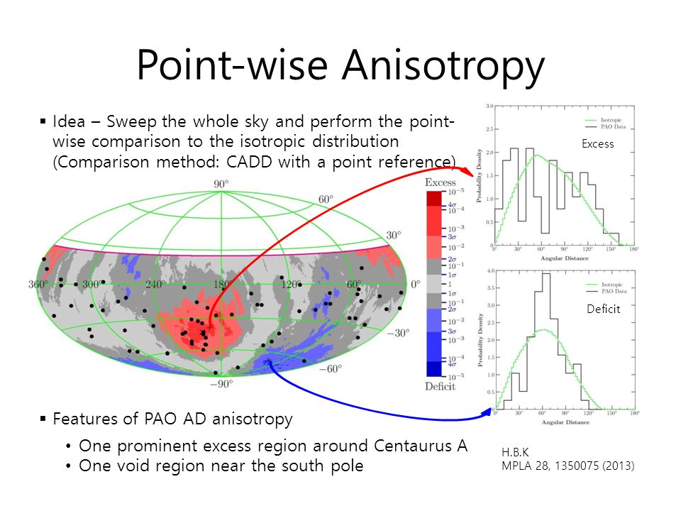 Point-wise Anisotropy  Idea – Sweep the whole sky and perform the point- wise comparison to the isotropic distribution (Comparison method: CADD with