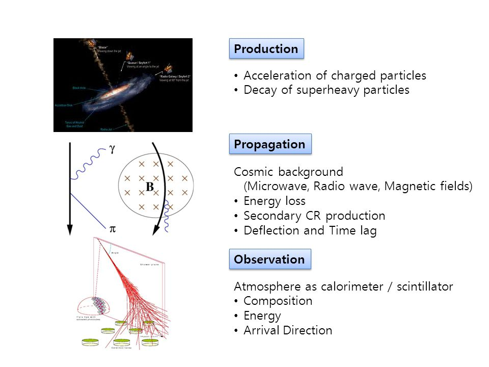 Production Propagation Observation Acceleration of charged particles Decay of superheavy particles Cosmic background (Microwave, Radio wave, Magnetic