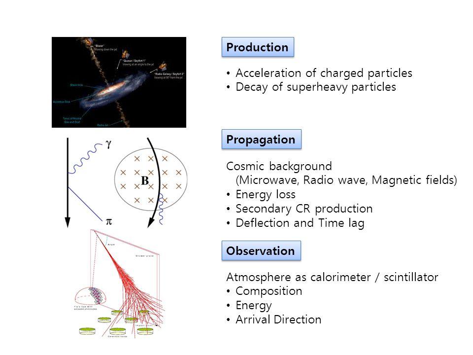 Observation Detection of EAS Surface Detector (SD) – e, ¹ Fluorescence Detector (FD) - UVL Cherenkov Radiation Radio wave Radar reflection  Longitudinal development  Lateral distribution