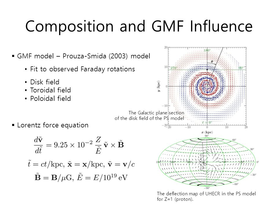 Composition and GMF Influence  Lorentz force equation  GMF model – Prouza-Smida (2003) model Fit to observed Faraday rotations Disk field Toroidal f