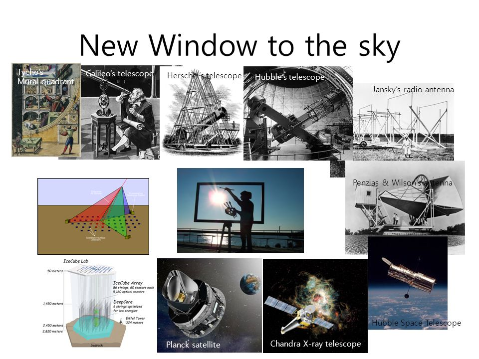 New Window to the sky Galileo's telescope Jansky's radio antenna Penzias & Wilson's antenna Planck satellite Tycho's Mural quadrant Herschel's telesco