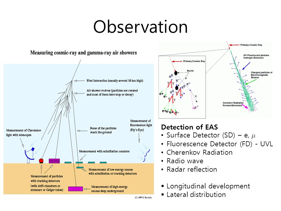 Observation Detection of EAS Surface Detector (SD) – e, ¹ Fluorescence Detector (FD) - UVL Cherenkov Radiation Radio wave Radar reflection  Longitudi