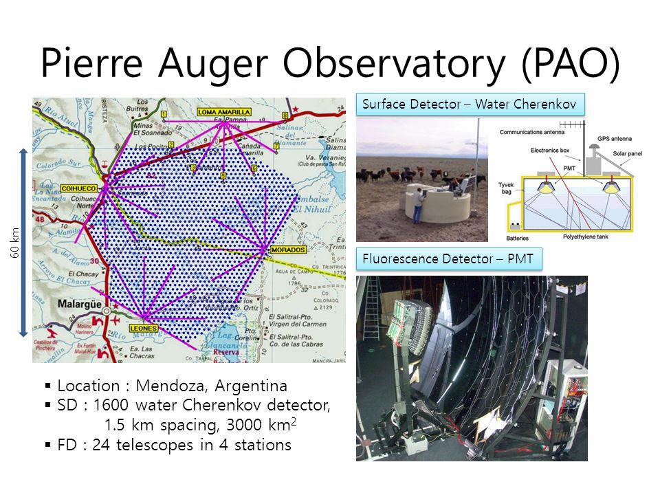 Telescope Array (TA) Surface Detector – Plastic Scintillation Fluorescence Detector – PMT 35km SD array FD station MD LR BRM  Location : Utah, USA  SD : 507 plastic scintillation detector, 1.2 km spacing, 678 km 2  FD : 18 telescopes in 3 stations