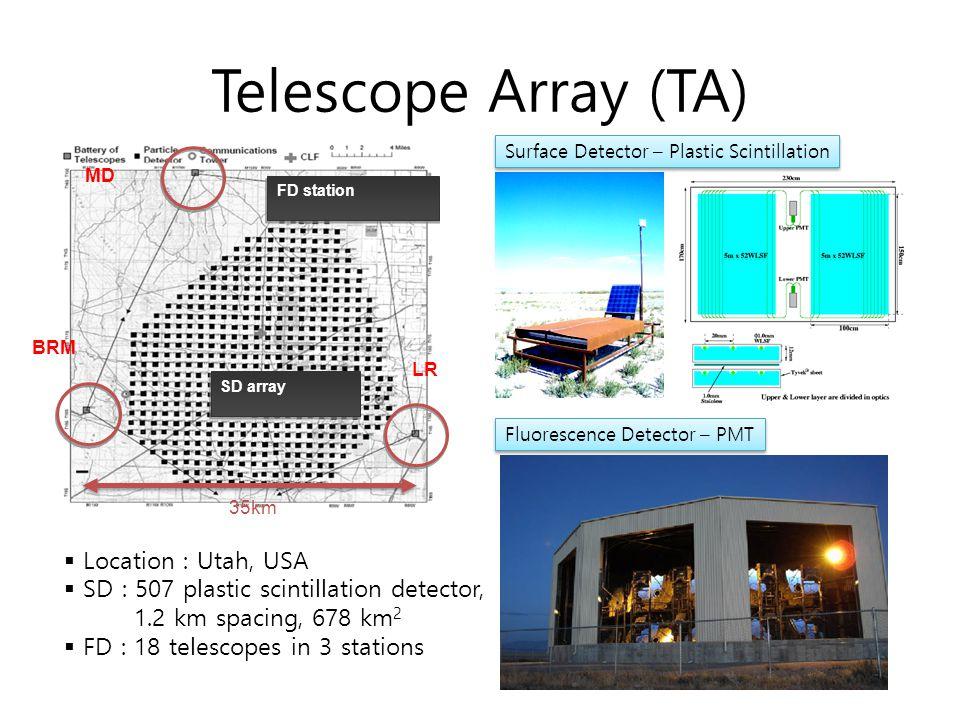 Telescope Array (TA) Surface Detector – Plastic Scintillation Fluorescence Detector – PMT 35km SD array FD station MD LR BRM  Location : Utah, USA 
