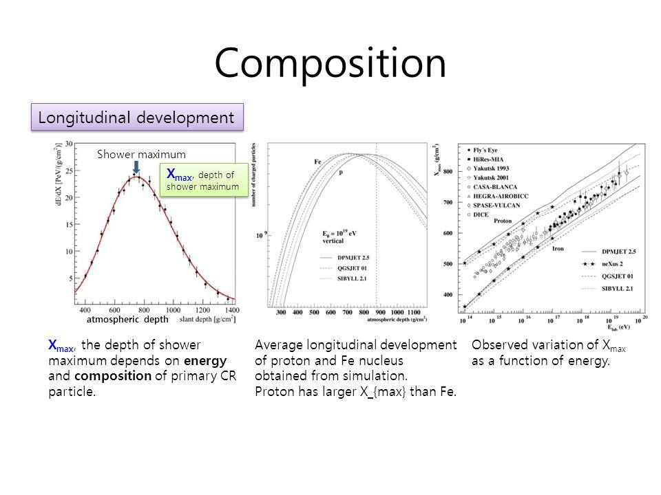 RA, DEC Distribution 2D Distribution 1D Distribution Observed Data (TA, E≥1 EeV ) Simulation Data (Isotropic) RA Distribution DEC Distribution