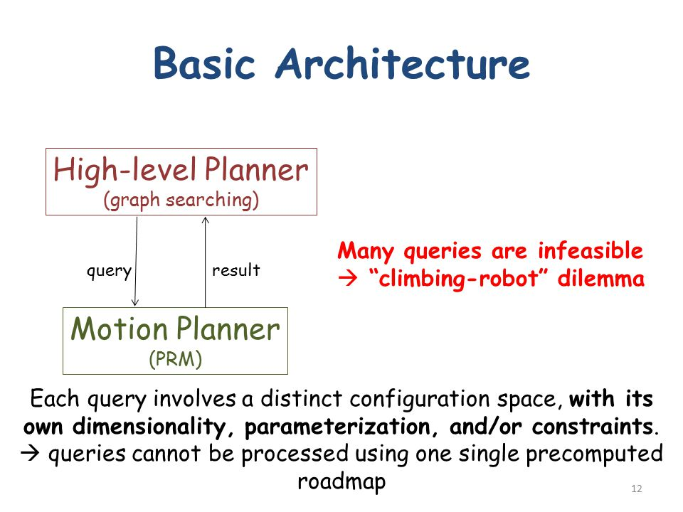 Basic Architecture High-level Planner (graph searching) Motion Planner (PRM) queryresult Many queries are infeasible  climbing-robot dilemma 12 Each query involves a distinct configuration space, with its own dimensionality, parameterization, and/or constraints.