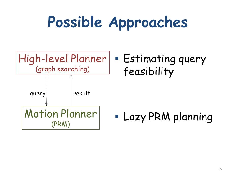 Possible Approaches  Estimating query feasibility  Lazy PRM planning 15 High-level Planner (graph searching) Motion Planner (PRM) queryresult