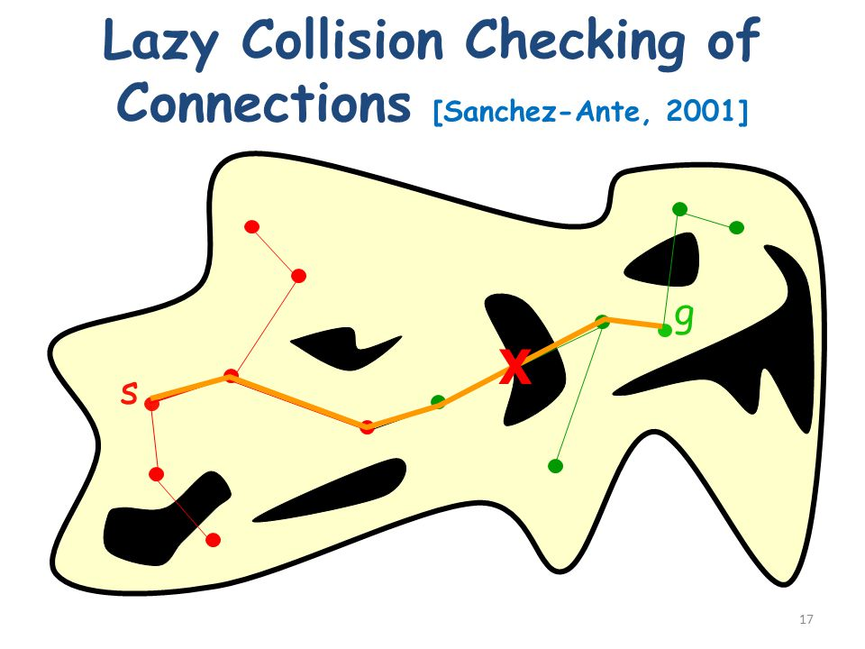 Lazy Collision Checking of Connections [Sanchez-Ante, 2001] 17 s g X