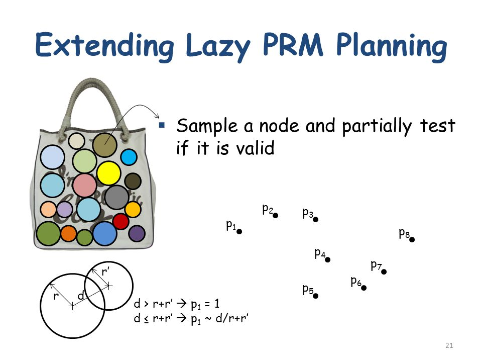 Extending Lazy PRM Planning 21  Sample a node and partially test if it is valid p1p1 p8p8 p7p7 p6p6 p5p5 p4p4 p3p3 p2p2 rd d > r+r'  p 1 = 1 d ≤ r+r