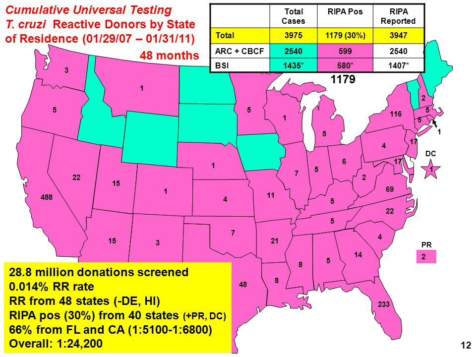 Cumulative Universal Testing T. cruzi Reactive Donors by State of Residence (01/29/07 – 01/31/11) 4 5 14 233 5 6 22 116 2 17 69 1 3 2 8 488 2 PR 5 5 3